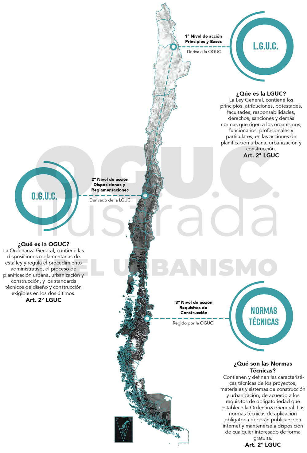 Marco legal LGUC OGUC