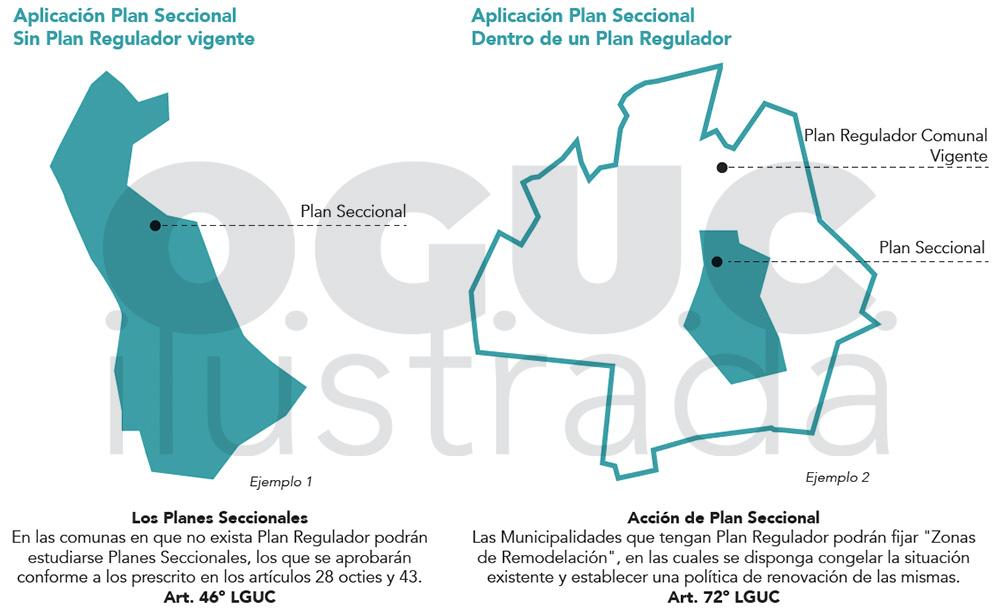 Plan Seccional OGUC