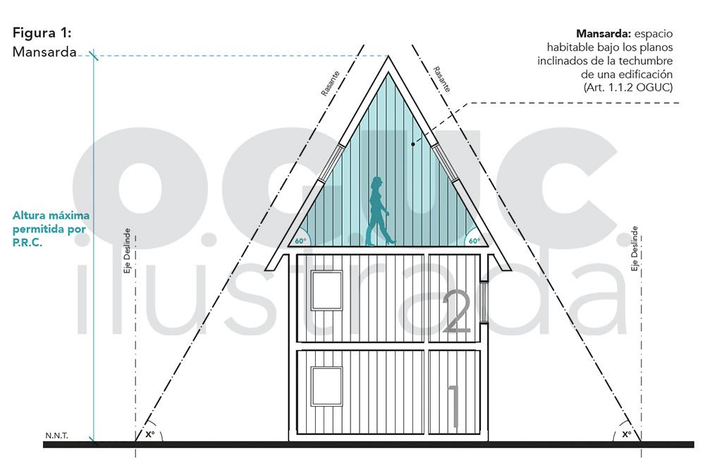 altura edificación OGUC