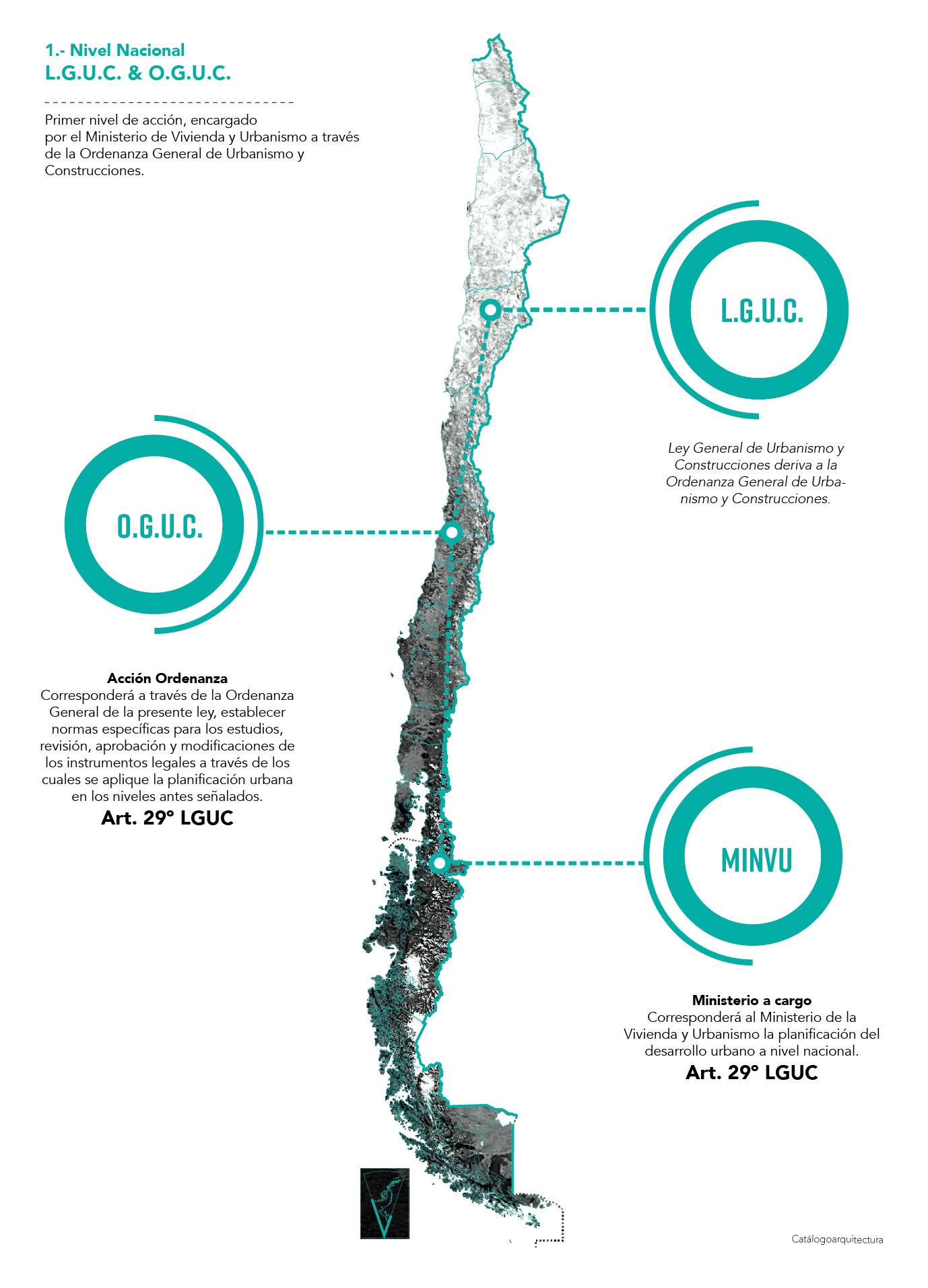 Planificación Urbana a nivel nacional, LGUC Chile.