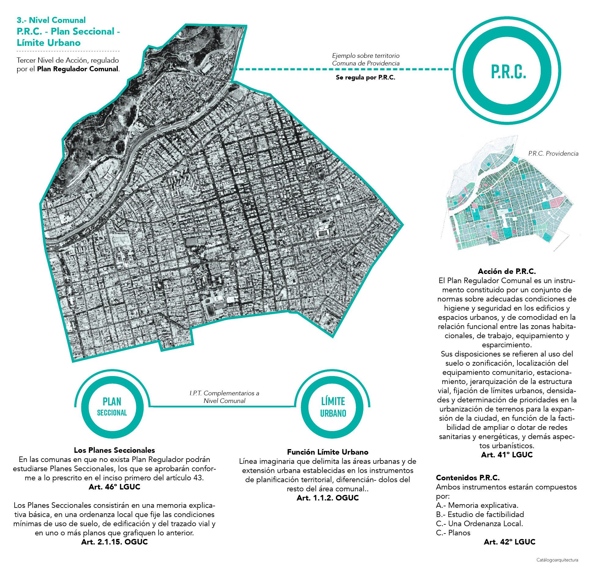 Planificación Urbana comunal, LGUC Chile.