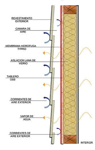 Barrera Hidrófuga Transpirable Typro