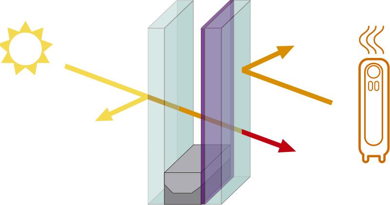 Cristal Aislación Térmica Pilkington Low-E