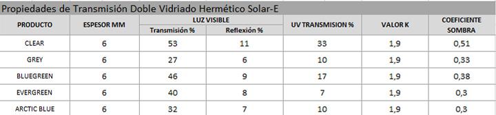 Cristal Control Solar