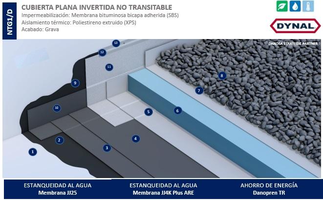 Sistema impermeabilizante Dynal