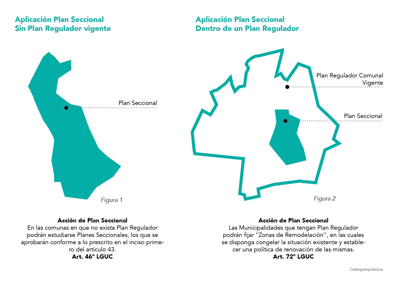 Plan Seccional, OGUC, Chile.