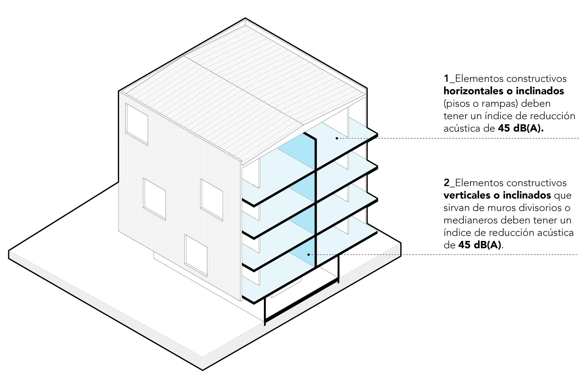 Exigencias acústicas, edificio colectivo, OGUC, Chile.