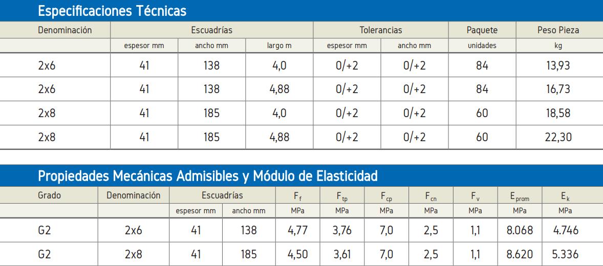 Especificaciones Técnicas Arauco MSD Estructural