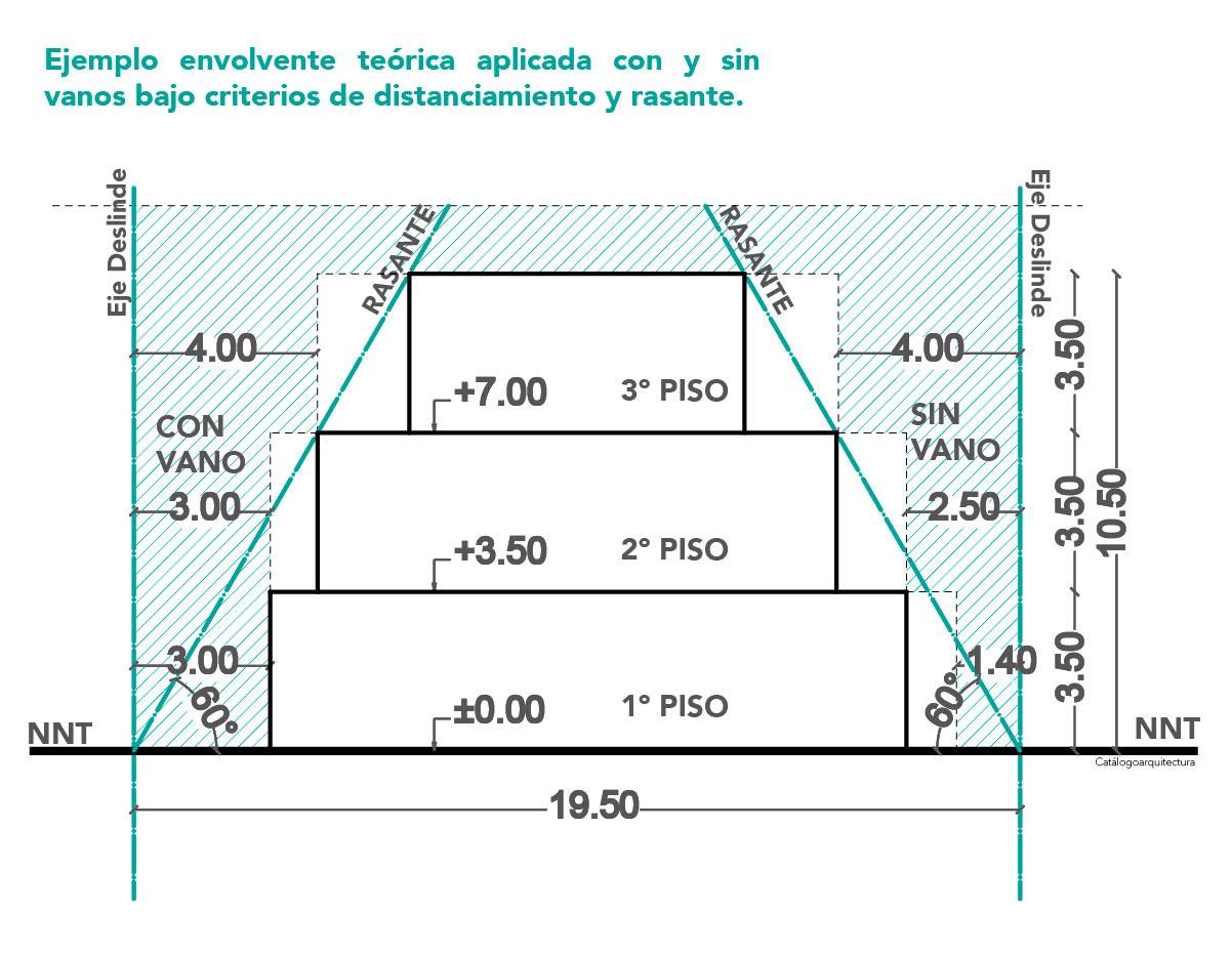 Rasantes y distanciamientos, OGUC Chile.