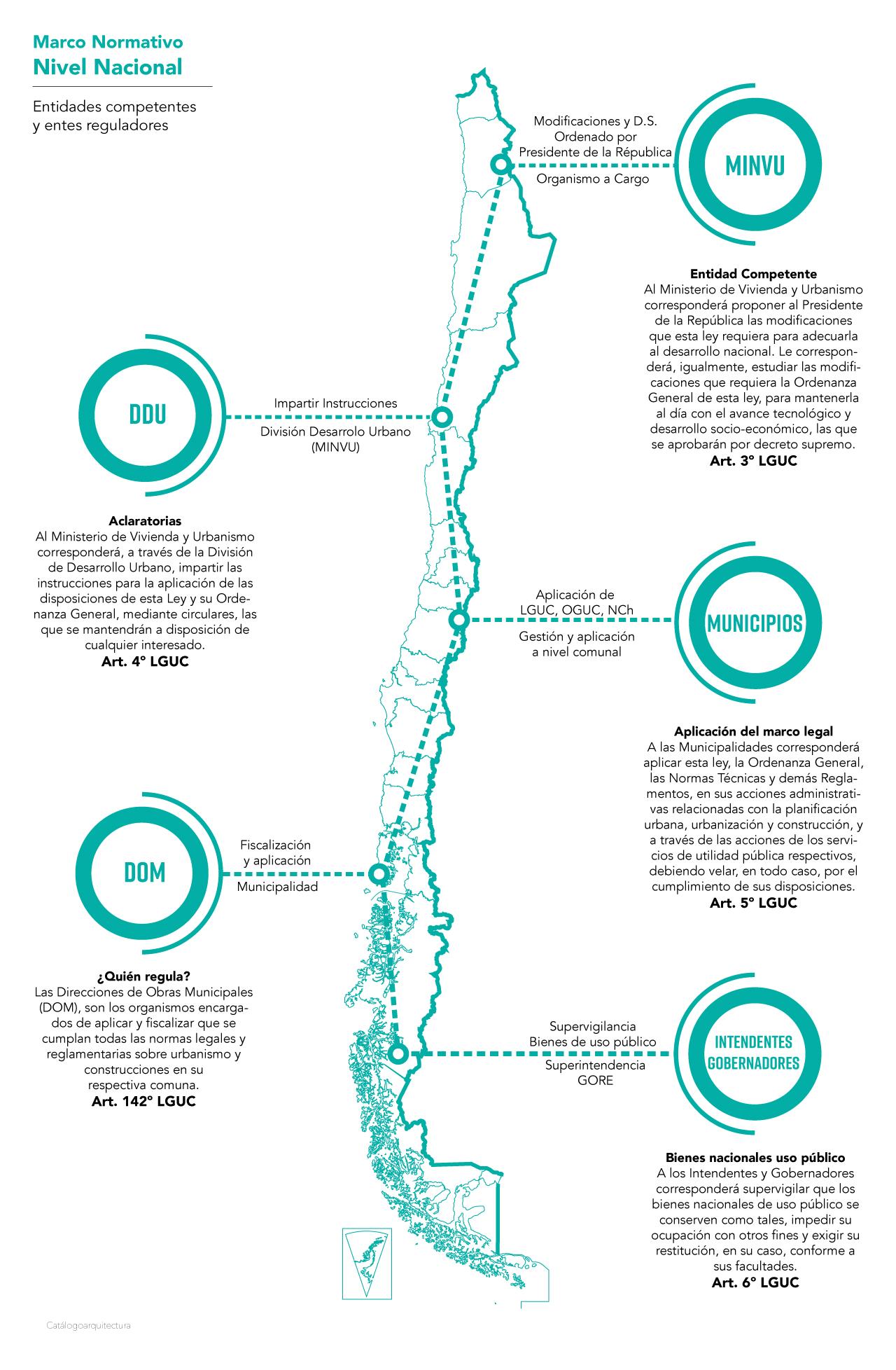 Entidades competentes y reguladoras, LGUC Chile.