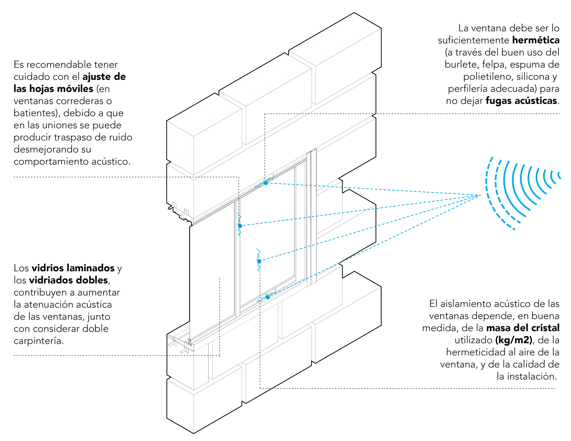 Exigencias acústicas, ventanas, OGUC, Chile.