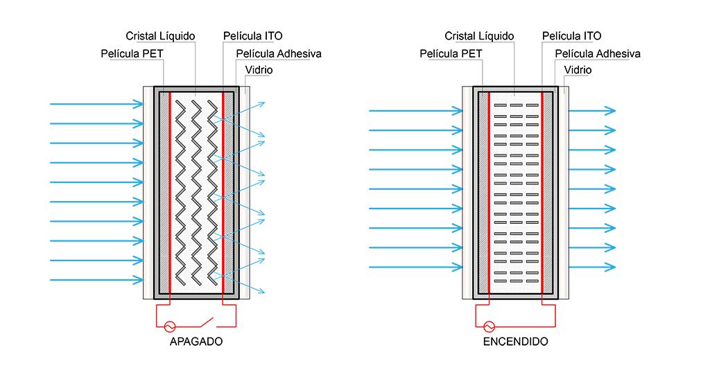 Vidrio Inteligente Smart Glass de Magic Glass, vidrio de PDLC.