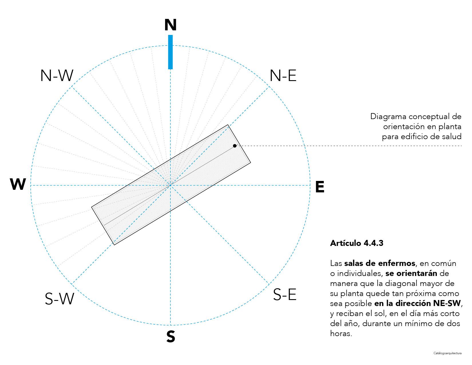 Orientación solar, salud, OGUC, Chile.