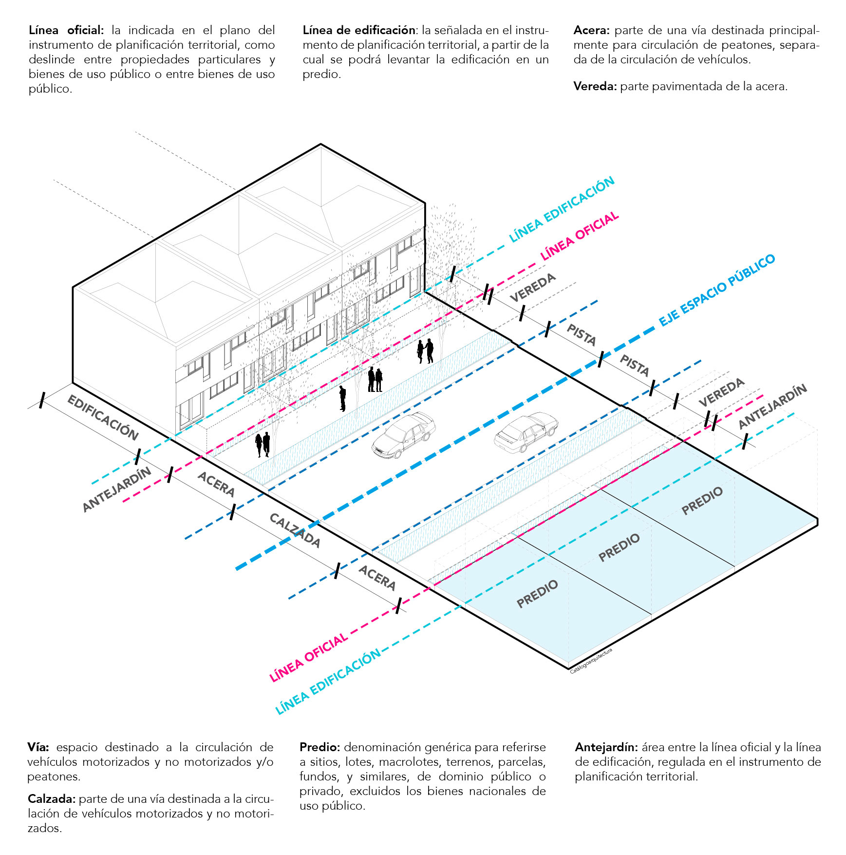 Línea Oficial, línea edificación, vía, calzada, acera, vereda, OGUC Chile.