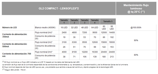 GL2 Compact
