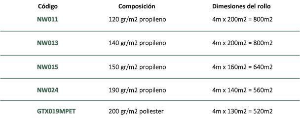Geotextiles no tejidos - drenante