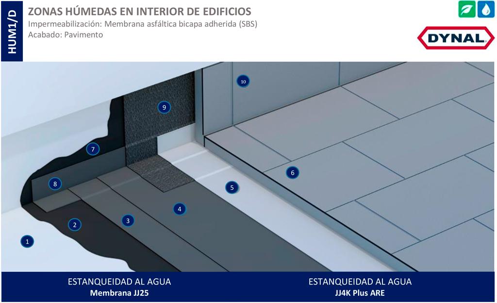 Sistema de impermeabilización Dynal