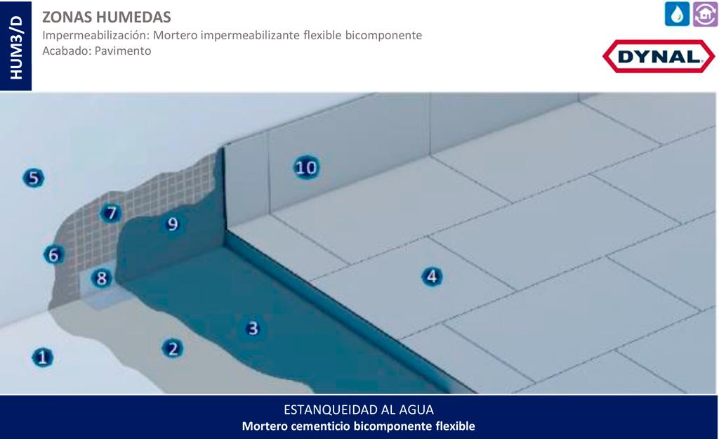 Sistema de impermeabilización - Dynal