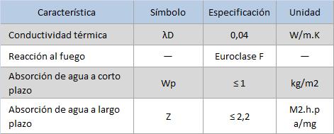 Lana de vidrio Ecose™ Technology