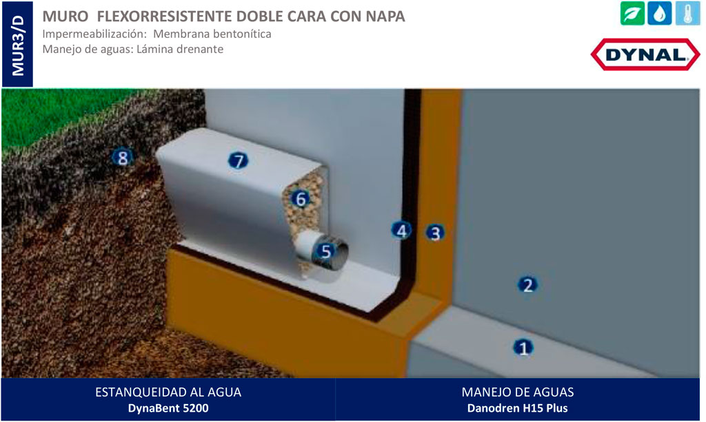 Sistema de impermeabilización para muro