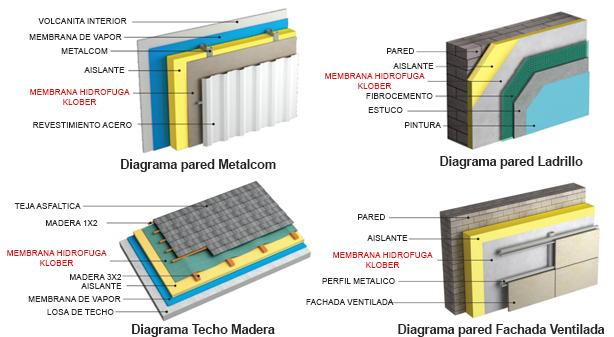 Membrana Hidrofuga Klober Pro - ProR