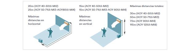 Multisplit Inverter Fujitsu Serie 2-8 Flexibilidad y Discreción