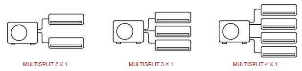 Multisplit de Pared Daitsu Liberty 2x1  3x1  4x1