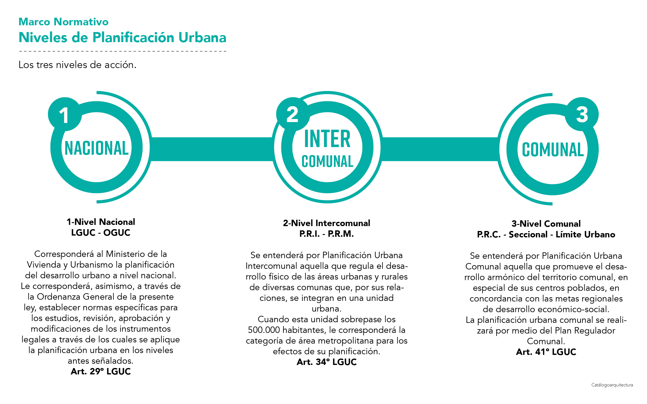 Niveles de Planificación Urbana, LGUC Chile.