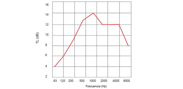 Silenciador Louver SL300 Celosías Acusticas
