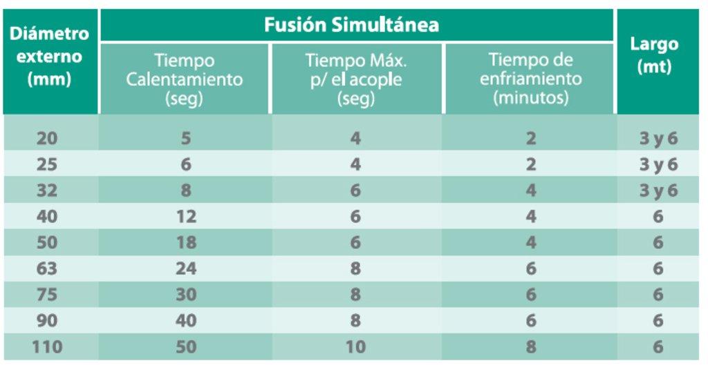 Sistema Fusión PPR