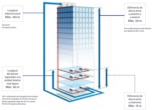 Sistema VRF Tecnología Airstage Fujitsu