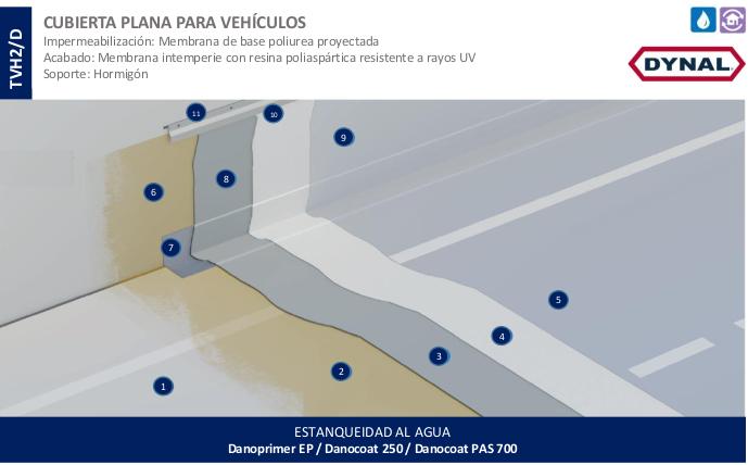 Cubierta plana para transito vehicular