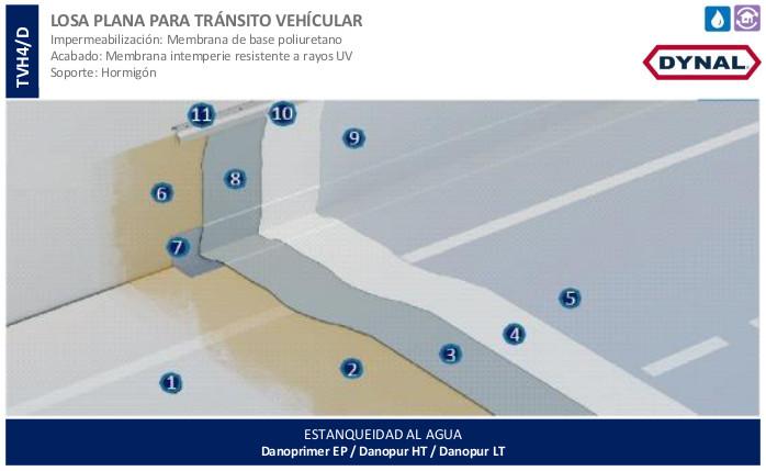 Losa Plana para Tránsito Vehicular