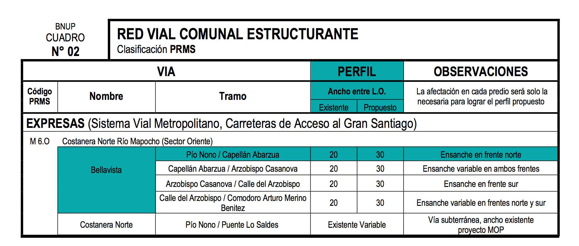 Red Vial Comunal Estructurante,Bellavista,OGUC, Chile