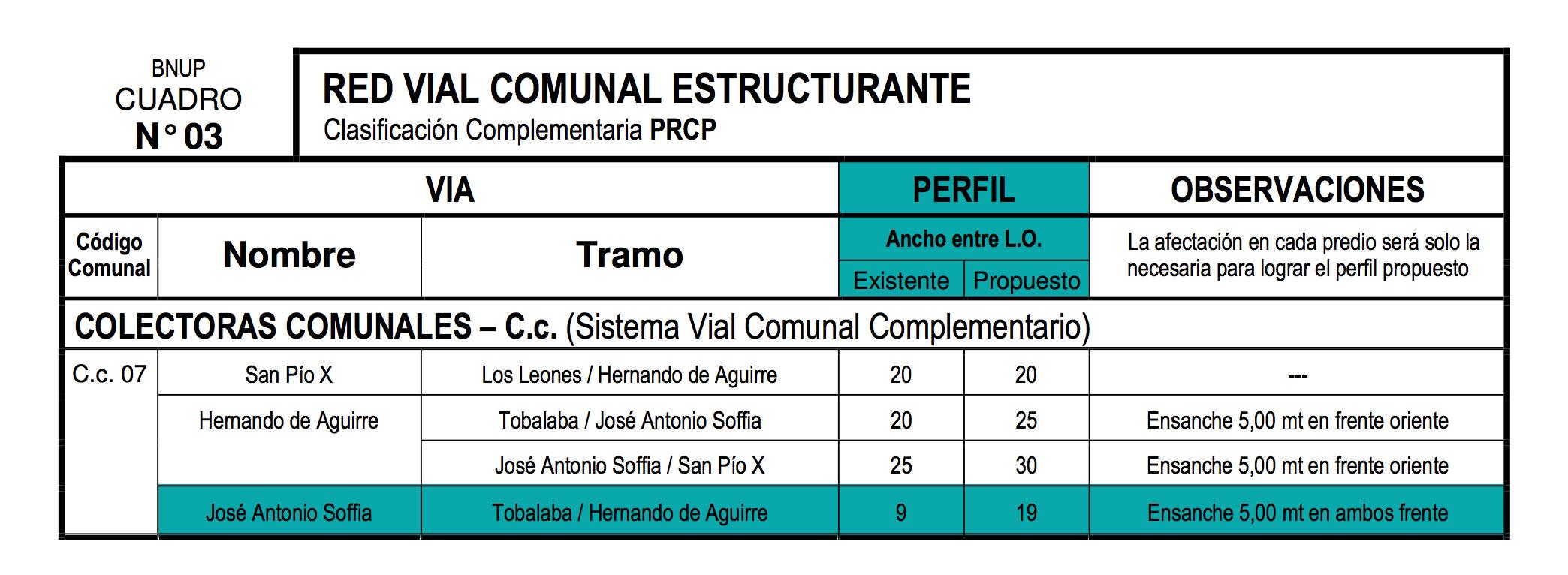 Red Vial Comunal Estructurante, Providencia,OGUC, Chile