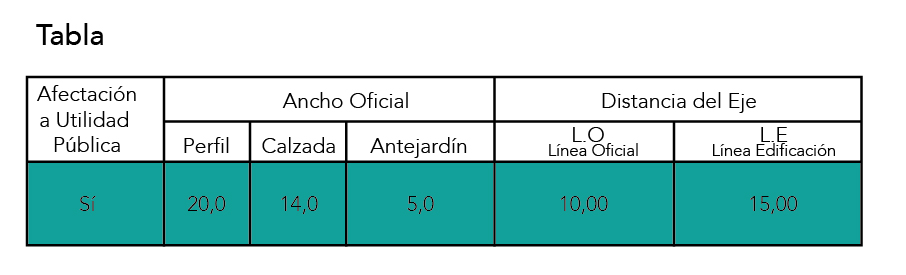 Tabla información Afectación a Utilidad Pública ,Vías, tamaño , OGUC ,Chile
