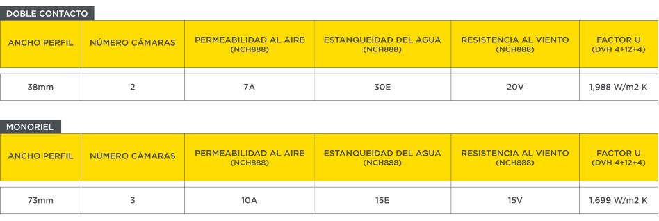 Tabla de equivalencia Andes