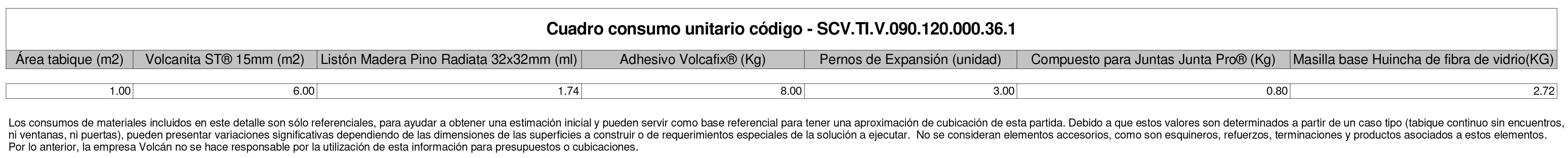Tabique duplex laminado F-120 de Volcan en BIM. Solución en rvt, ifc, dwg, para revit, BIM, de Volcan