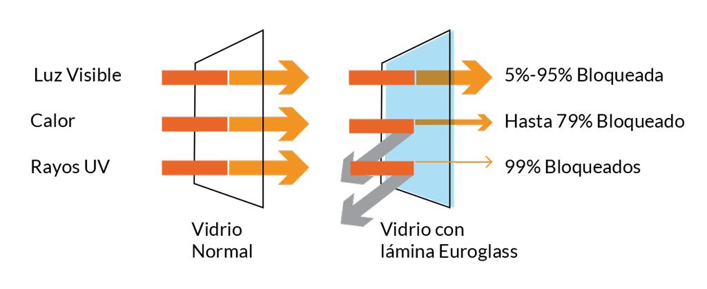 esquema control solar euroglass