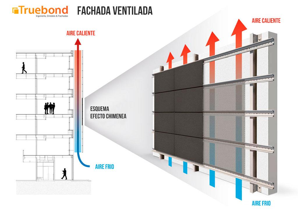 esquema efecto chimenea Fachada ventilada- Truebond