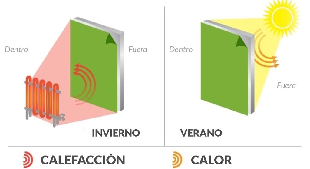 esquema eficiencia energetica euroglass