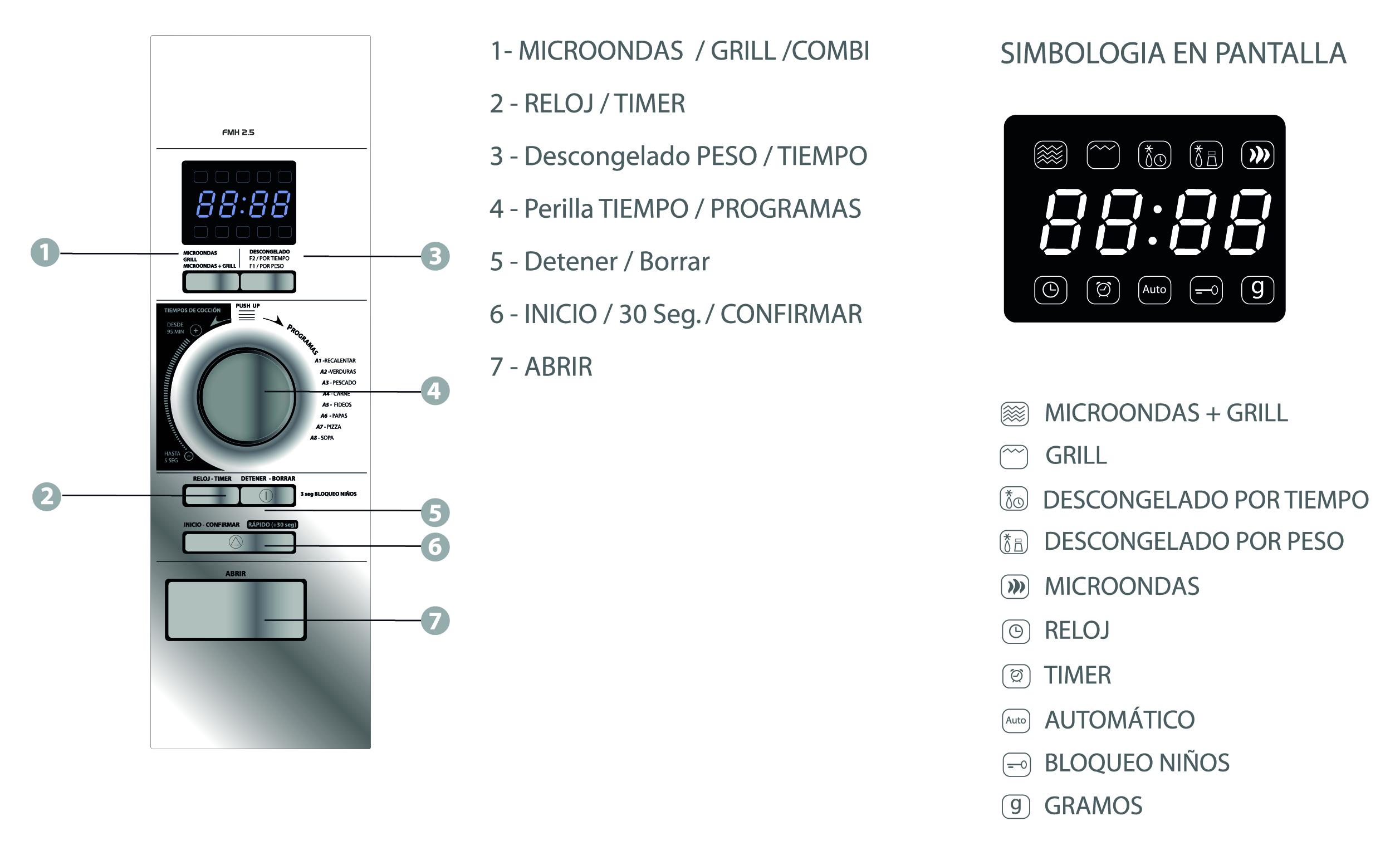 info panel y pantalla microondas fensa