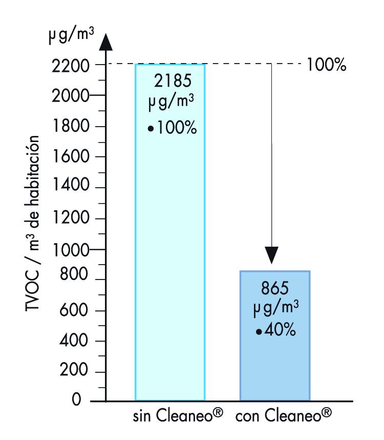 grafico comparativa uso cleaneo knauf COV
