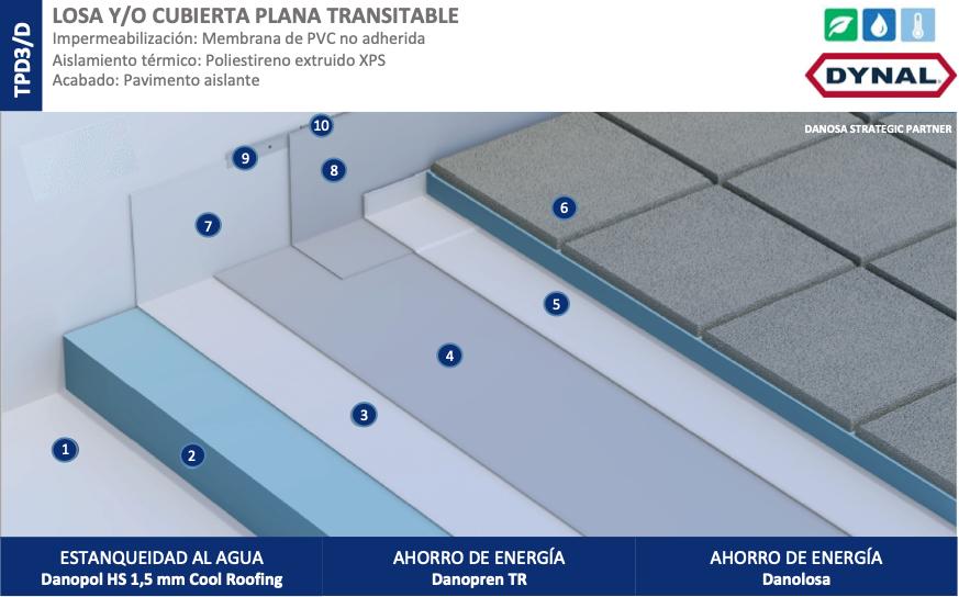 Losa cubierta plana transitable