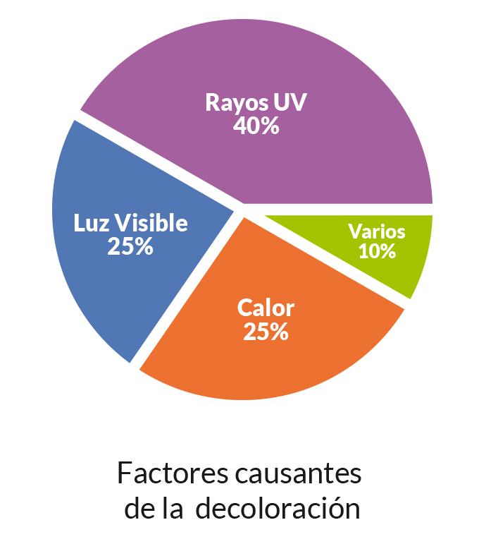 protección UV Euroglass