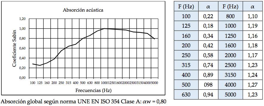 Tabla absorción de sonido Paramento Design