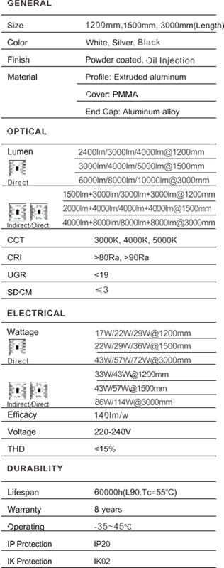 tabla caracteristicas everline LED ingeled