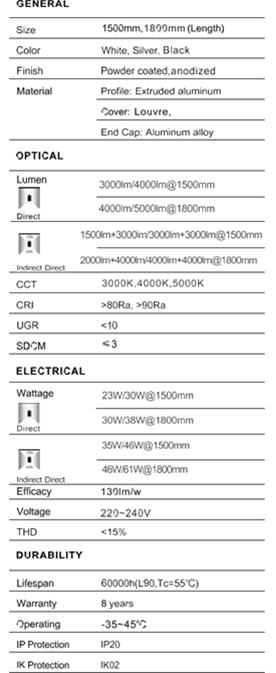 tabla caracteristicas gevian linear led ingelen