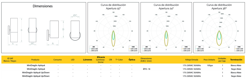 tabla caracteristicas minidragon aplique evolux