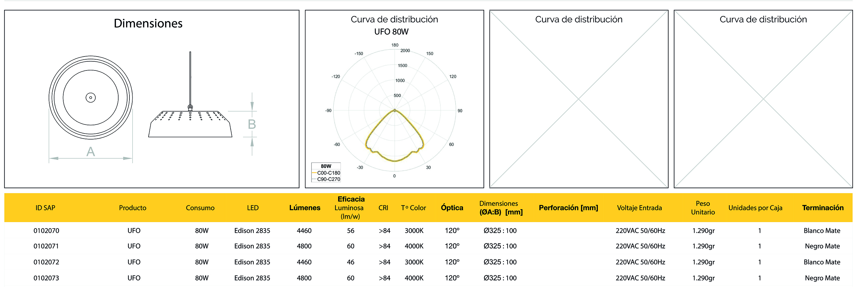 tabla caracteristicas luminaria ufo evolux